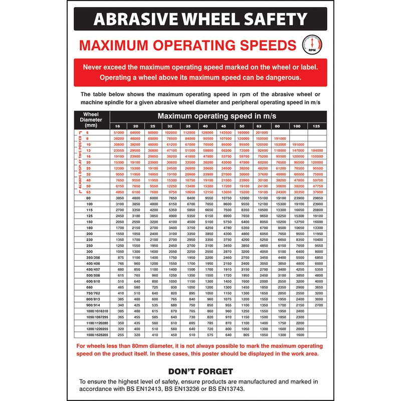 Abrasive wheel groups regulations poster
