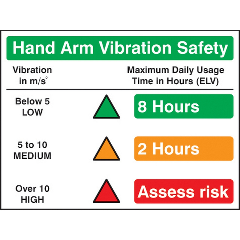 Hand Arm Vibration Signs
